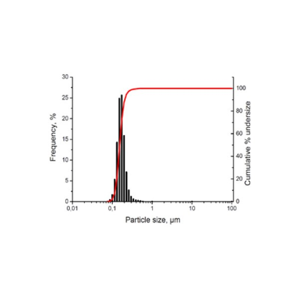 Boron Nitride nanoparticles, cubic phase