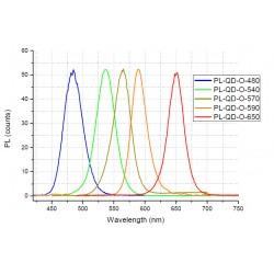 Hydrophobic CdSe/ZnS Quantum Dots Kit