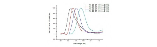 Zn-Cu-In-S/ZnS Quantum dots, Kit of four colours